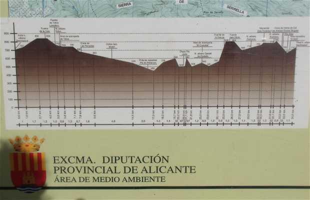 Senderismo circular Barranco de Malafí-Tollos