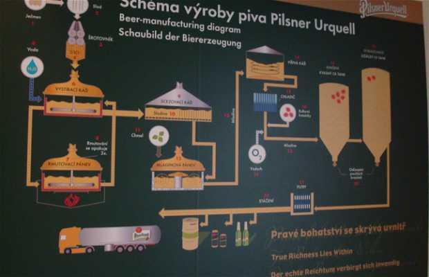 Fábrica de cerveza Pilsner Urquell